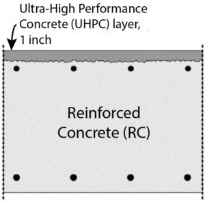 Fiber Reinforced Concrete Ultra High Performance Concrete (UHPC) Layer