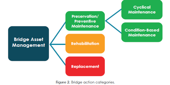 Chart of Bridge Rehabilitation Services That Use Innovate Concrete Technology