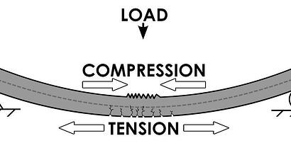 Compression and tension of materials under load